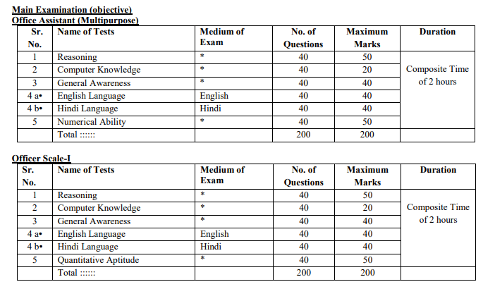 IBPS RRB Officer Assistant Mains Exam Pattern
