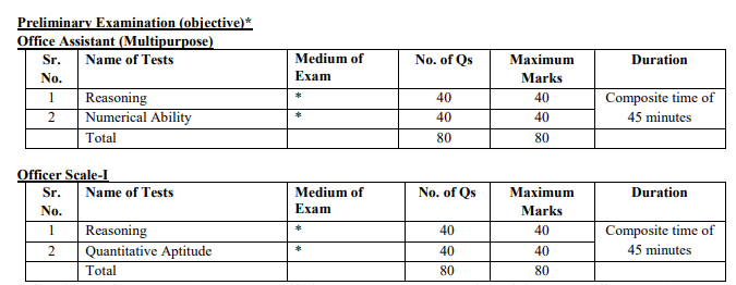 IBPS RRB Officer Assistant Prelims Exam Pattern IBPS RRB Officer Assistant Mains Exam Pattern IBPS RRB Officer Officer Scale I, Scale II, Scale II Exam Pattern