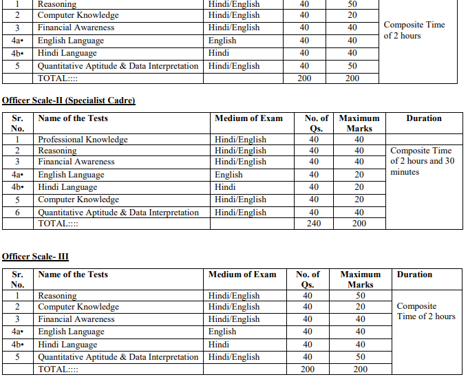 IBPS RRB Officer Scale I, Officer Scale-II, Officer Scale-II Exam Pattern