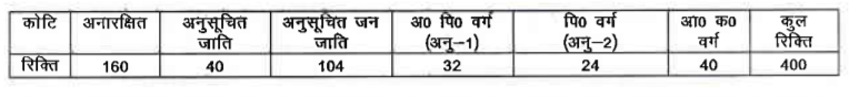 Jharkhand Forest Guard Vacancy Details